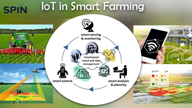 IoT in Smart Farming