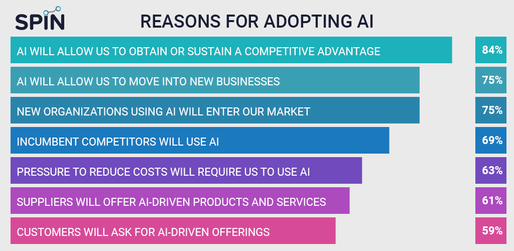 Reasons for adopting AI trends in Digital Marketing 2020