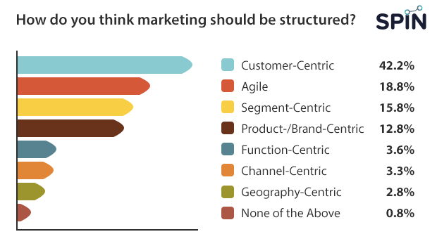 Customer Centric Business Structure 2020